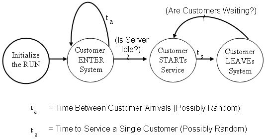 Verbal Event Graph of a Single Server Queue