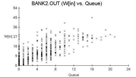 Scatter Plot of Waiting Time and Line Length in a Bank