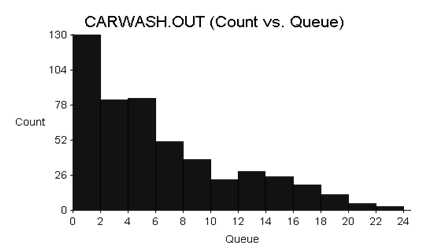 Histogram of Number of Customers in Carwash Queue