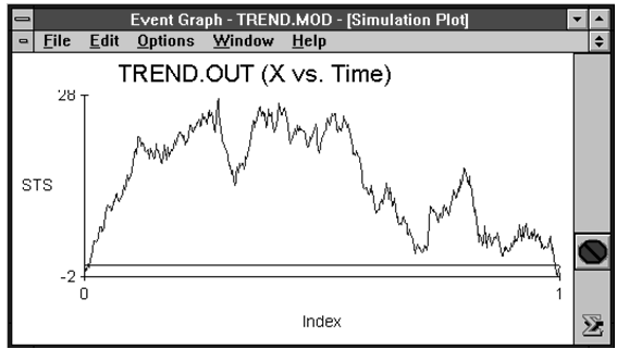 An STS Plot indicating an Increasing Trend in the Data