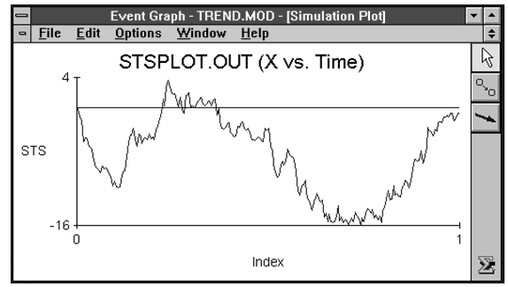 STS Plot Indicating a Downward Trend in the Data